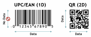 1D and 2D barcode difference